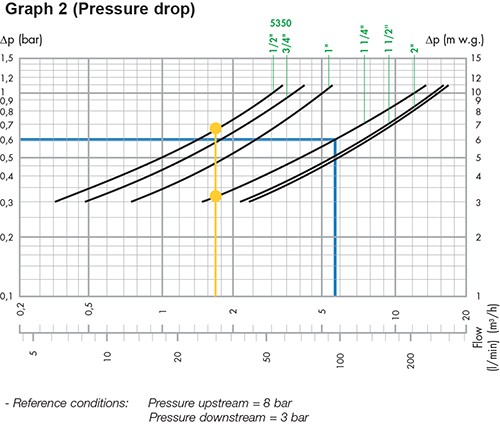 How to size a pressure reducing valve